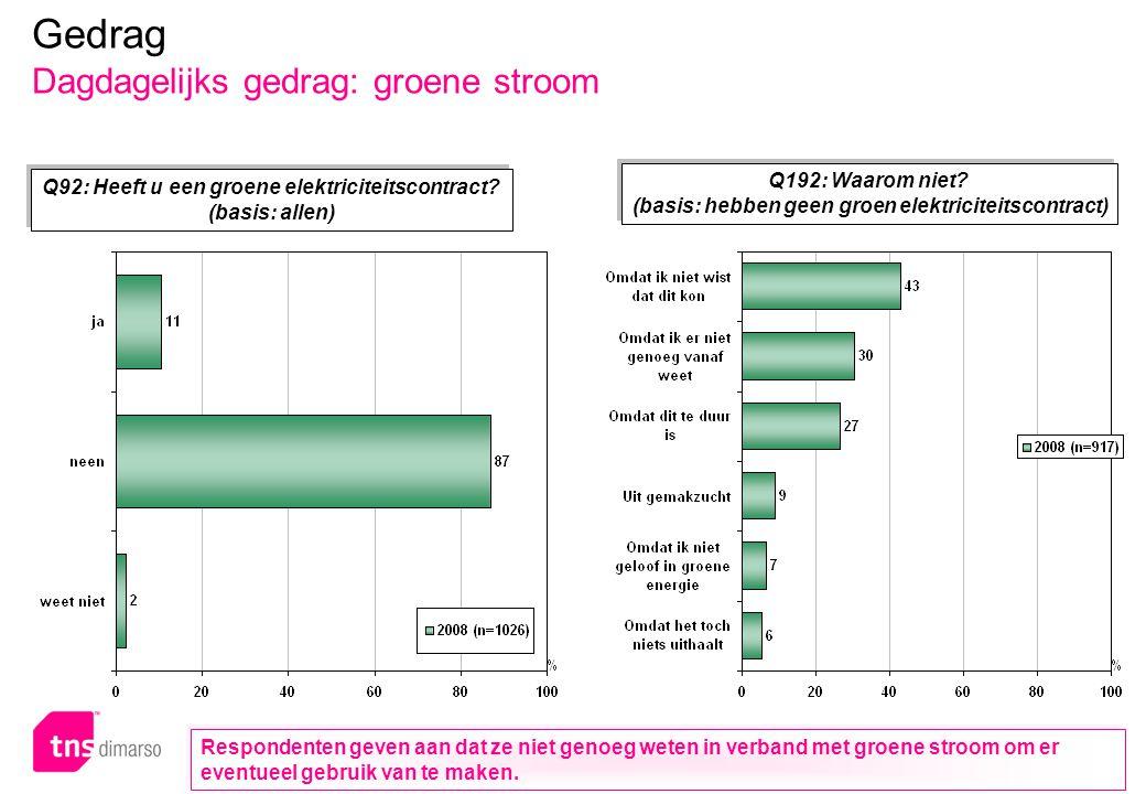 p.75 – E051 Gedrag Dagdagelijks gedrag: groene stroom Q92: Heeft u een groene elektriciteitscontract? (basis: allen) Q92: Heeft u een groene elektrici