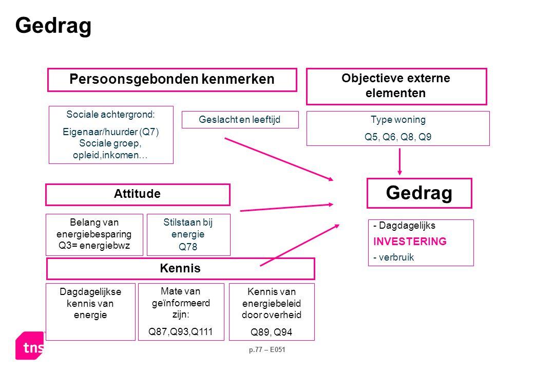 p.77 – E051 Stilstaan bij energie Q78 Sociale achtergrond: Eigenaar/huurder (Q7) Sociale groep, opleid,inkomen… - Dagdagelijks INVESTERING - verbruik Kennis Attitude Belang van energiebesparing Q3= energiebwz Persoonsgebonden kenmerken Type woning Q5, Q6, Q8, Q9 Objectieve externe elementen Geslacht en leeftijd Dagdagelijkse kennis van energie Mate van geïnformeerd zijn: Q87,Q93,Q111 Kennis van energiebeleid door overheid Q89, Q94 Gedrag