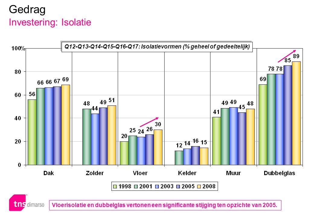 p.78 – E051 Q12-Q13-Q14-Q15-Q16-Q17: Isolatievormen (% geheel of gedeeltelijk) Gedrag Investering: Isolatie Vloerisolatie en dubbelglas vertonen een significante stijging ten opzichte van 2005.