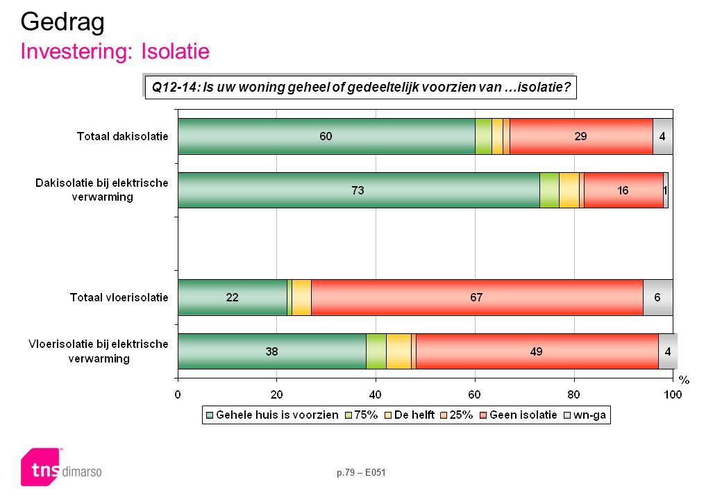 p.79 – E051 Q12-14: Is uw woning geheel of gedeeltelijk voorzien van …isolatie? Gedrag Investering: Isolatie