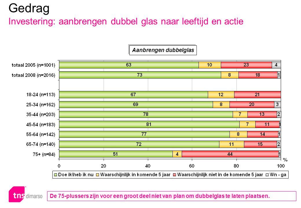 p.84 – E051 Aanbrengen dubbelglas Gedrag Investering: aanbrengen dubbel glas naar leeftijd en actie De 75-plussers zijn voor een groot deel niet van plan om dubbelglas te laten plaatsen.