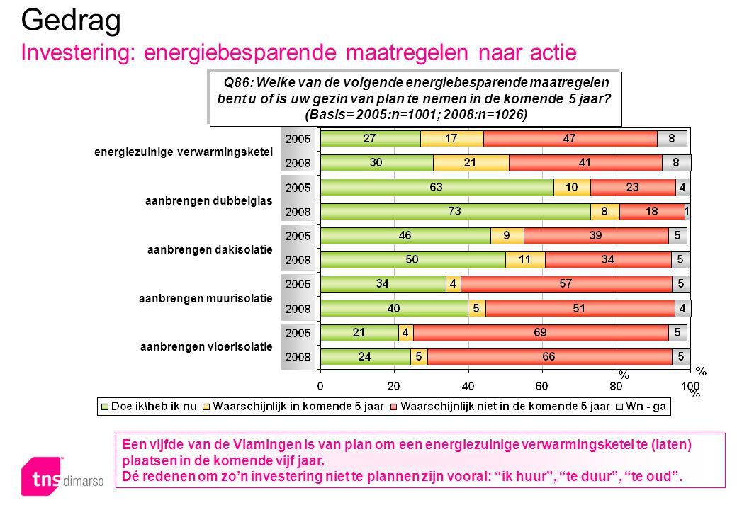 p.85 – E051 Q86: Welke van de volgende energiebesparende maatregelen bent u of is uw gezin van plan te nemen in de komende 5 jaar? (Basis= 2005:n=1001