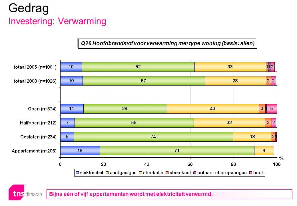 p.87 – E051 Q26 Hoofdbrandstof voor verwarming met type woning (basis: allen) Gedrag Investering: Verwarming Bijna één of vijf appartementen wordt met