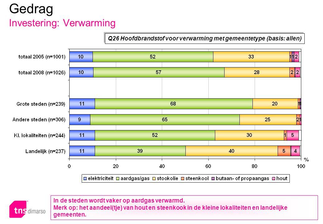 p.89 – E051 Q26 Hoofdbrandstof voor verwarming met gemeentetype (basis: allen) Gedrag Investering: Verwarming In de steden wordt vaker op aardgas verw