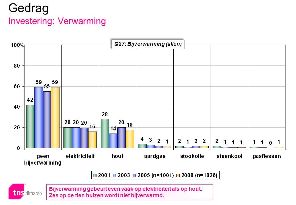 p.90 – E051 Q27: Bijverwarming (allen) Gedrag Investering: Verwarming Bijverwarming gebeurt even vaak op elektriciteit als op hout. Zes op de tien hui