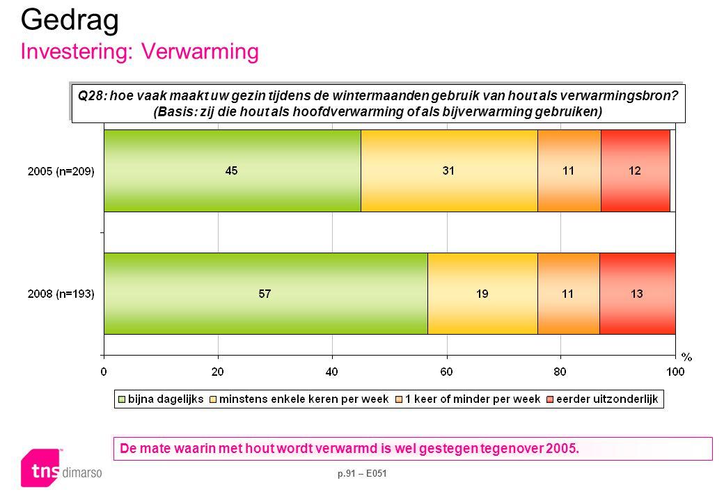 p.91 – E051 Q28: hoe vaak maakt uw gezin tijdens de wintermaanden gebruik van hout als verwarmingsbron? (Basis: zij die hout als hoofdverwarming of al
