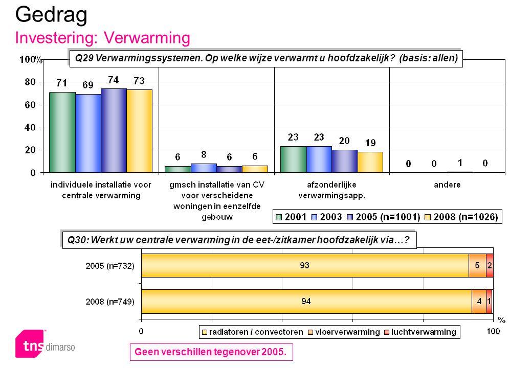 p.92 – E051 Q29 Verwarmingssystemen. Op welke wijze verwarmt u hoofdzakelijk? (basis: allen) Q30: Werkt uw centrale verwarming in de eet-/zitkamer hoo
