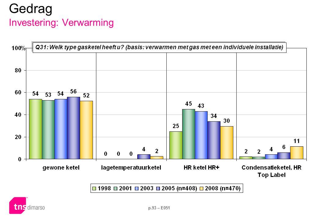 p.93 – E051 Q31: Welk type gasketel heeft u? (basis: verwarmen met gas met een individuele installatie) Gedrag Investering: Verwarming