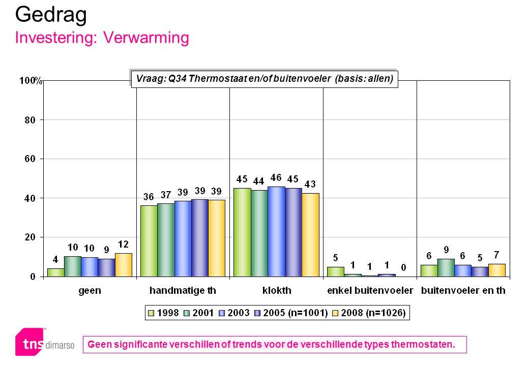 p.95 – E051 Vraag: Q34 Thermostaat en/of buitenvoeler (basis: allen) Gedrag Investering: Verwarming Geen significante verschillen of trends voor de verschillende types thermostaten.