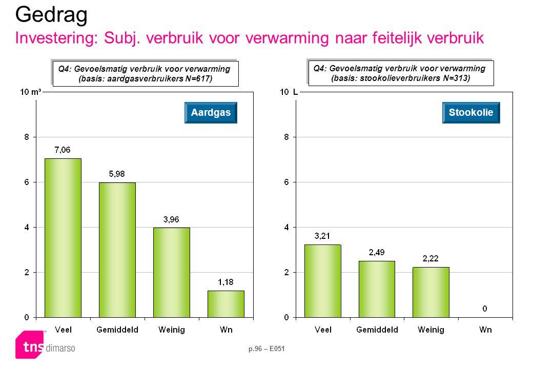 p.96 – E051 Q4: Gevoelsmatig verbruik voor verwarming (basis: aardgasverbruikers N=617) Q4: Gevoelsmatig verbruik voor verwarming (basis: aardgasverbruikers N=617) AardgasStookolie Gedrag Investering: Subj.