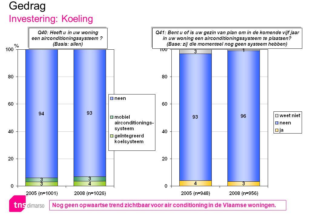 p.98 – E051 Q40: Heeft u in uw woning een airconditioningssysteem ? (Basis: allen) Q40: Heeft u in uw woning een airconditioningssysteem ? (Basis: all