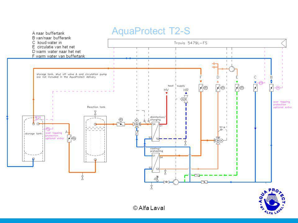 © Alfa Laval12 AquaProtect T2-S A naar buffertank B van/naar bufferank C koud water in E circulatie van het net D warm water naar het net F warm water van buffertank