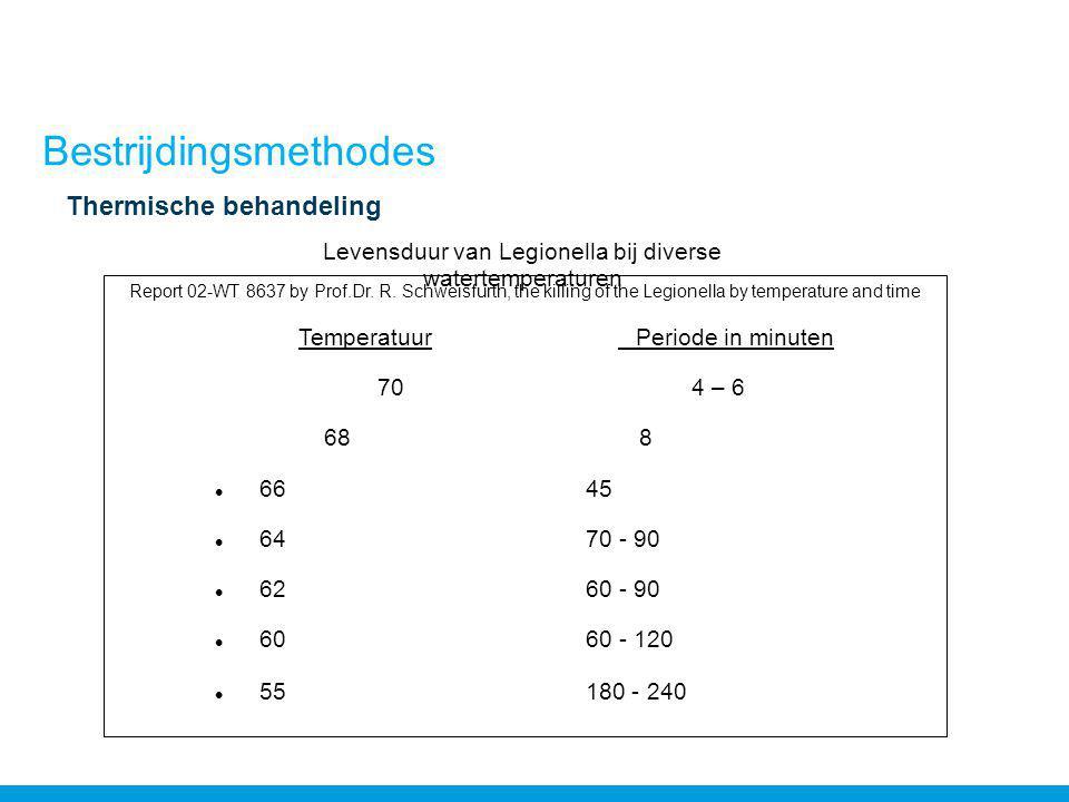 Bestrijdingsmethodes Thermische behandeling Report 02-WT 8637 by Prof.Dr.