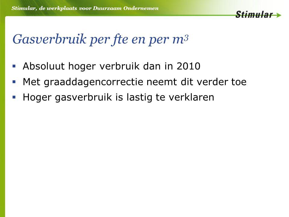 Stimular, de werkplaats voor Duurzaam Ondernemen Gasverbruik per fte en per m 3  Absoluut hoger verbruik dan in 2010  Met graaddagencorrectie neemt dit verder toe  Hoger gasverbruik is lastig te verklaren