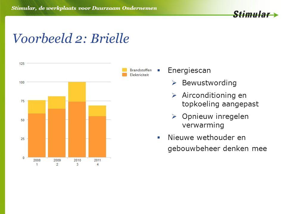 Stimular, de werkplaats voor Duurzaam Ondernemen Voorbeeld 2: Brielle  Energiescan  Bewustwording  Airconditioning en topkoeling aangepast  Opnieuw inregelen verwarming  Nieuwe wethouder en gebouwbeheer denken mee