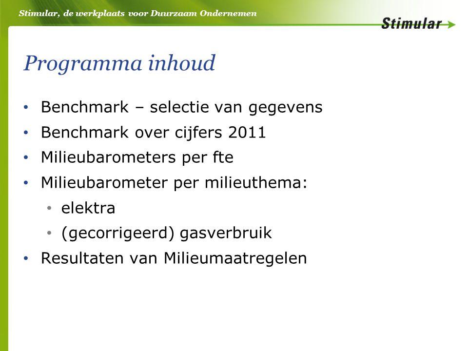 Stimular, de werkplaats voor Duurzaam Ondernemen Programma inhoud • Benchmark – selectie van gegevens • Benchmark over cijfers 2011 • Milieubarometers per fte • Milieubarometer per milieuthema: • elektra • (gecorrigeerd) gasverbruik • Resultaten van Milieumaatregelen