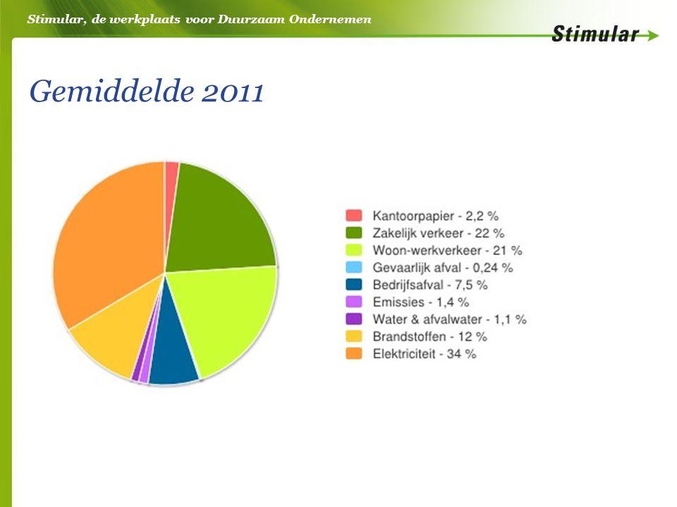 Stimular, de werkplaats voor Duurzaam Ondernemen Gemiddelde 2011