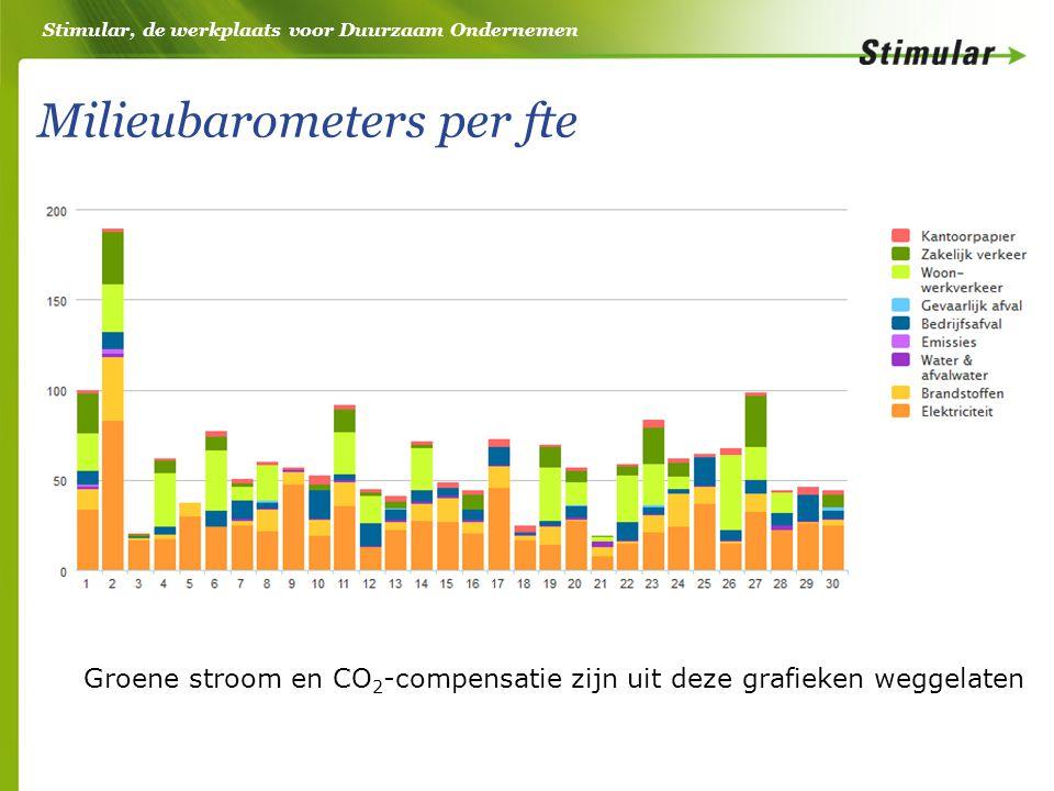 Stimular, de werkplaats voor Duurzaam Ondernemen Milieubarometers per fte Groene stroom en CO 2 -compensatie zijn uit deze grafieken weggelaten