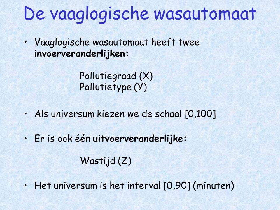 De vaaglogische wasautomaat •Vaaglogische wasautomaat heeft twee invoerveranderlijken: Pollutiegraad (X) Pollutietype (Y) •Als universum kiezen we de schaal [0,100] •Er is ook één uitvoerveranderlijke: Wastijd (Z) •Het universum is het interval [0,90] (minuten)