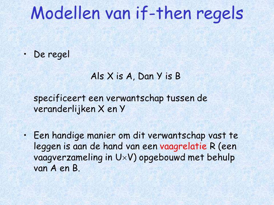 Modellen van if-then regels •De regel Als X is A, Dan Y is B specificeert een verwantschap tussen de veranderlijken X en Y •Een handige manier om dit verwantschap vast te leggen is aan de hand van een vaagrelatie R (een vaagverzameling in U  V) opgebouwd met behulp van A en B.