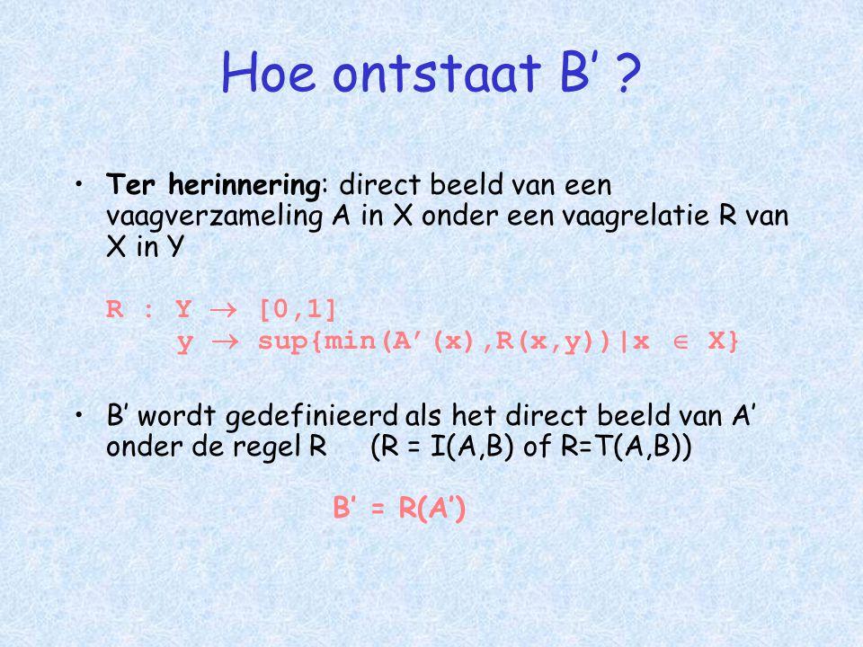 Hoe ontstaat B' .