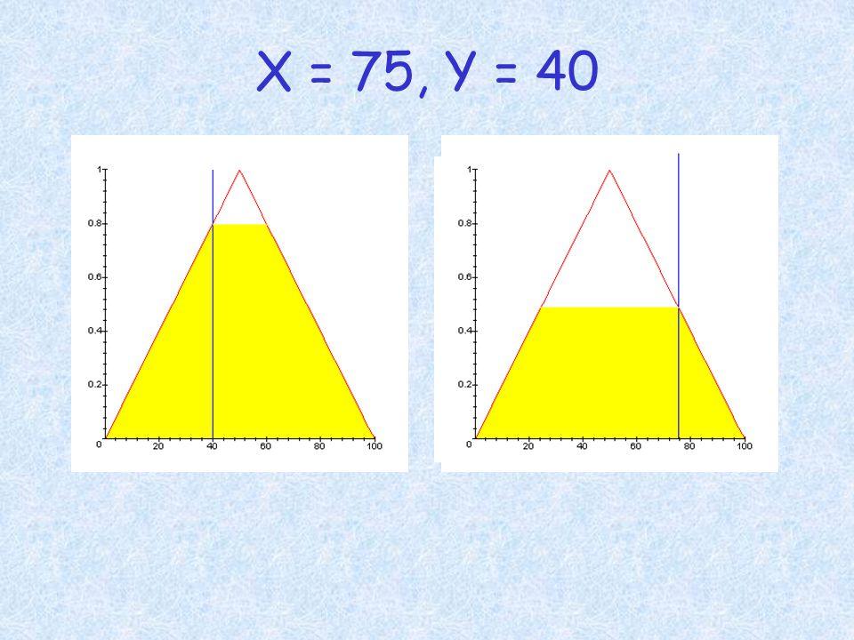 X = 75, Y = 40