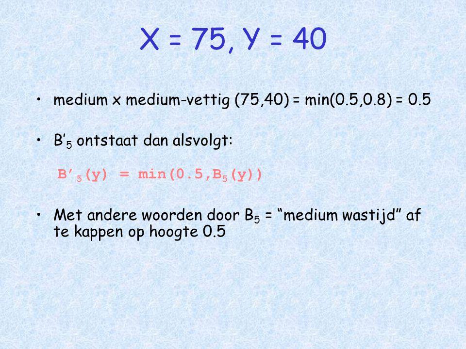 •medium x medium-vettig (75,40) = min(0.5,0.8) = 0.5 •B' 5 ontstaat dan alsvolgt: B' 5 (y) = min(0.5,B 5 (y)) •Met andere woorden door B 5 = medium wastijd af te kappen op hoogte 0.5