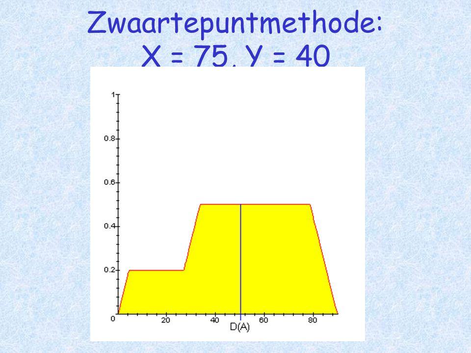 Zwaartepuntmethode: X = 75, Y = 40