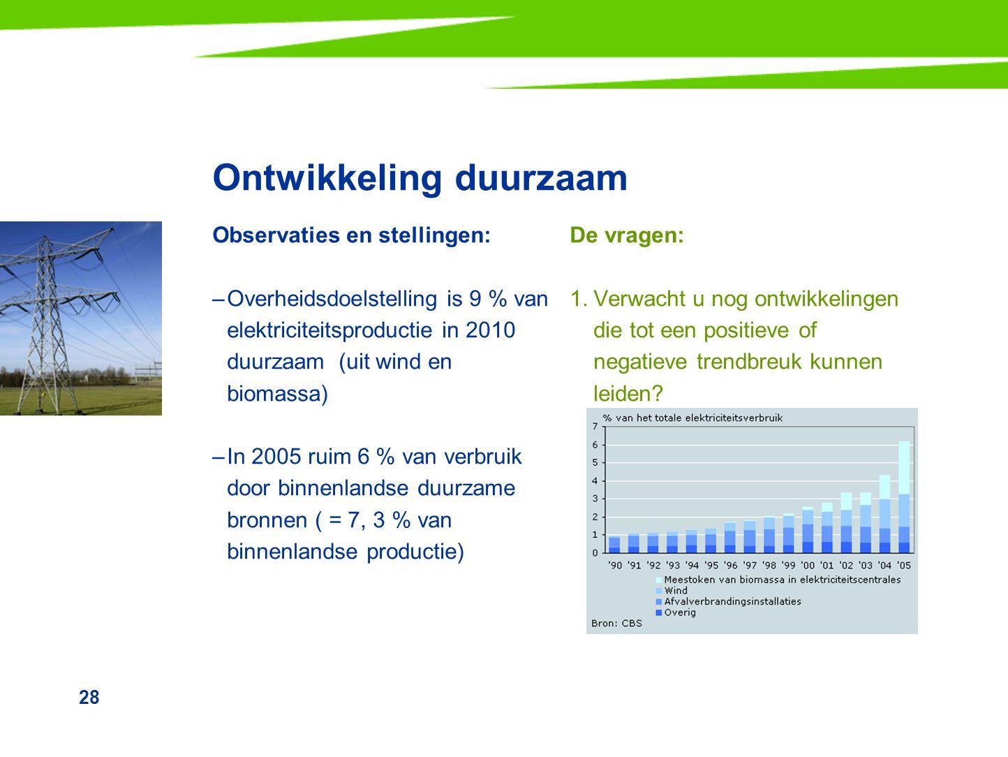 28 Ontwikkeling duurzaam Observaties en stellingen: –Overheidsdoelstelling is 9 % van elektriciteitsproductie in 2010 duurzaam (uit wind en biomassa)