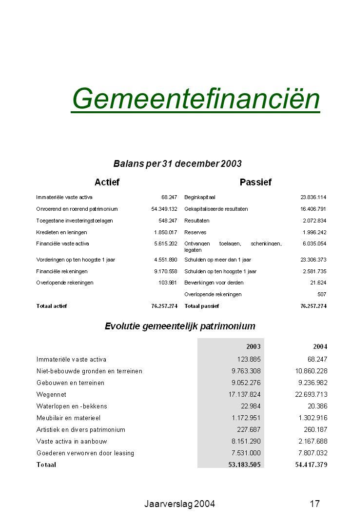Jaarverslag 200416 Sociale dienst van het personeel Het gemeentebestuur is aangesloten bij de Gemeenschappelijke Sociale Dienst, Jozef II –straat 41 t