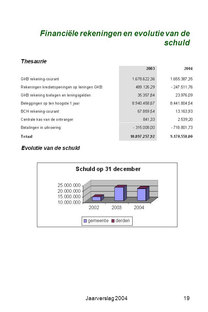 Jaarverslag 200418 Financiële vaste activa