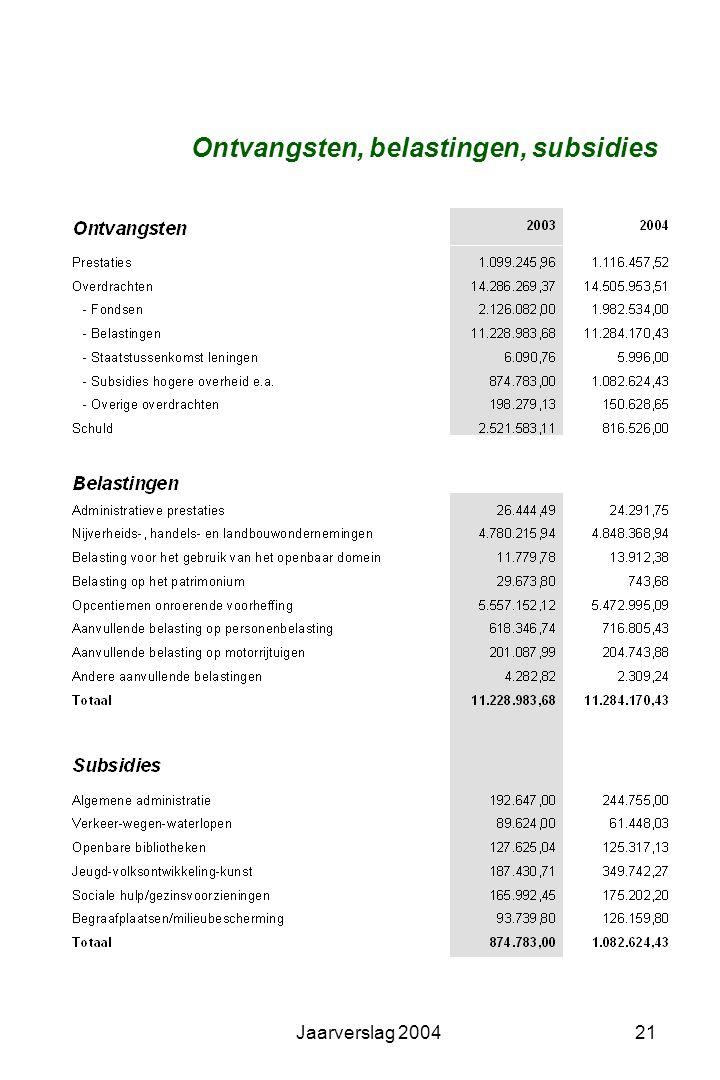 Jaarverslag 200420 Gemeentebegroting en rekening
