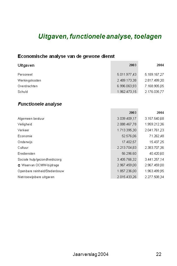 Jaarverslag 200421 Ontvangsten, belastingen, subsidies