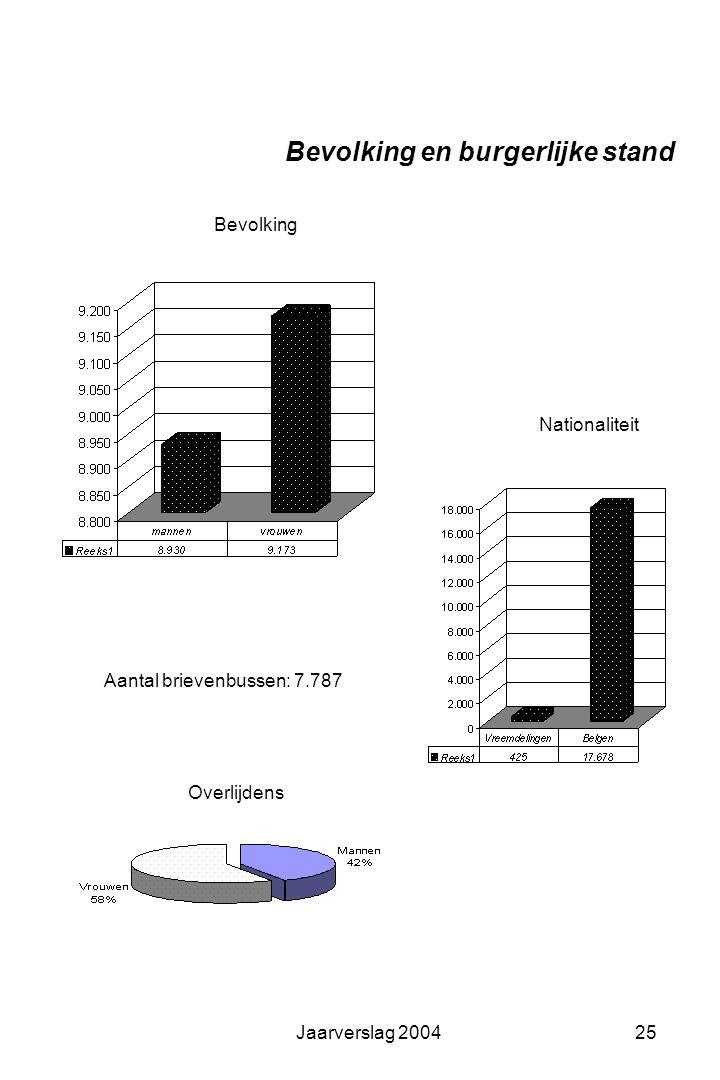 Jaarverslag 200424 Gemeentelijke gegevens
