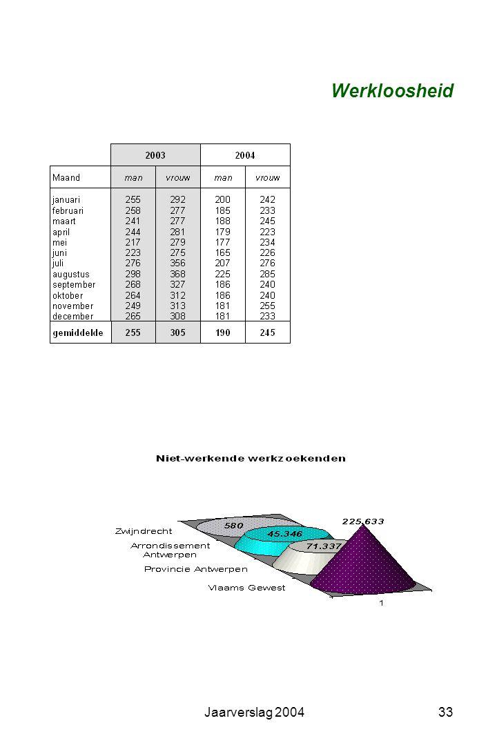 Jaarverslag 200432 Tewerkstelling in Zwijndrecht (GOM 2004) Op 30 juni 2002 waren er 7.933 werknemers in Zwijndrecht (6.515 werknemers woonden in Zwij