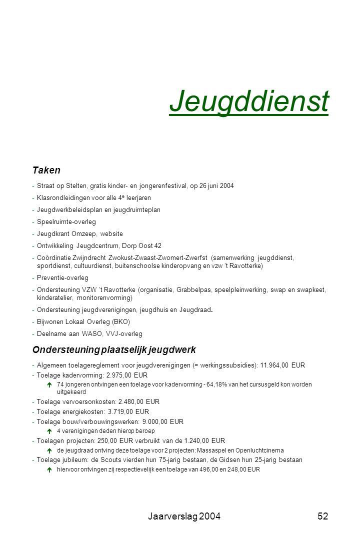 Jaarverslag 200451 Adviezen -Begroting 2005 en financieel verslag 2003 VZW 't Ravotterke -Jaarplannen 2005 jeugdwerkbeleidsplan/jeugdruimteplan 2005-2