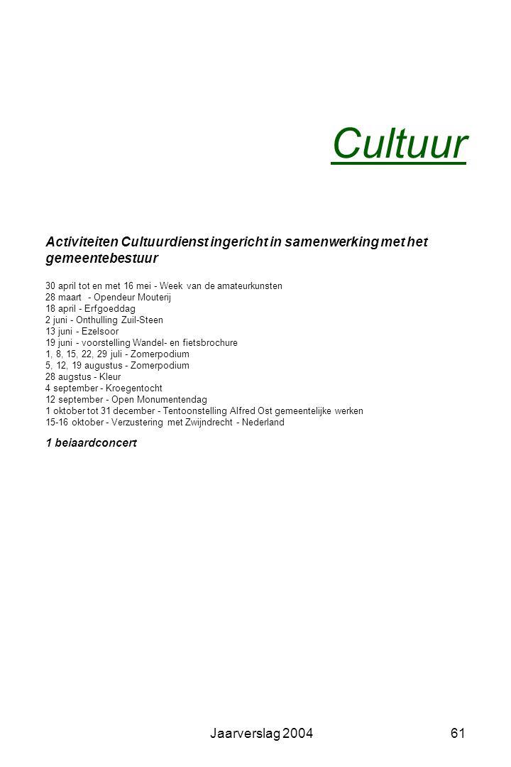 Jaarverslag 200460 Adviezen -Advies Welvaartsvrienden -Advies subsidies aan culturele verenigingen -Advies kunstwerk Bart Decq -Advies Actieplan 2004