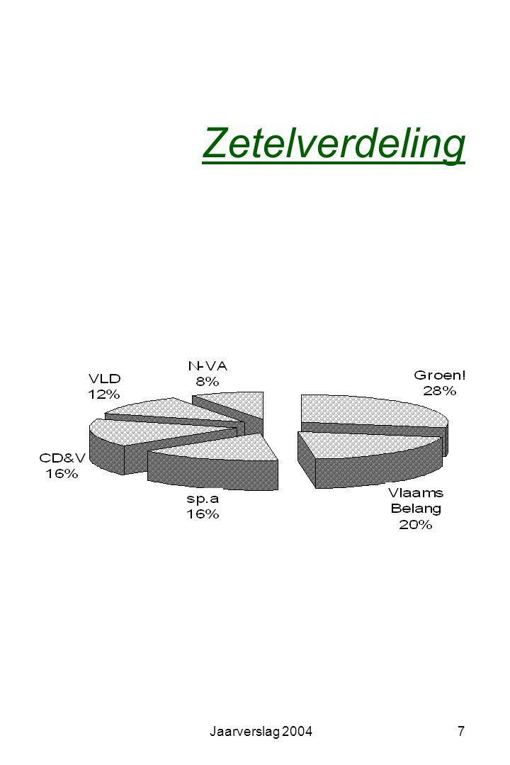 Jaarverslag 200487 Milieuzorg Samenwerkingsovereenkomst Op 23 mei 2002 keurde de gemeenteraad de samenwerkingsovereenkomst goed tussen het Vlaams Gewest en de gemeente over het gemeentelijk milieu- en natuurbeleid voor de periode 2002 - 2004.