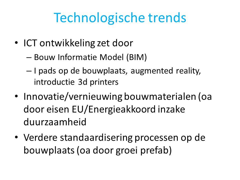 Technologische trends • ICT ontwikkeling zet door – Bouw Informatie Model (BIM) – I pads op de bouwplaats, augmented reality, introductie 3d printers