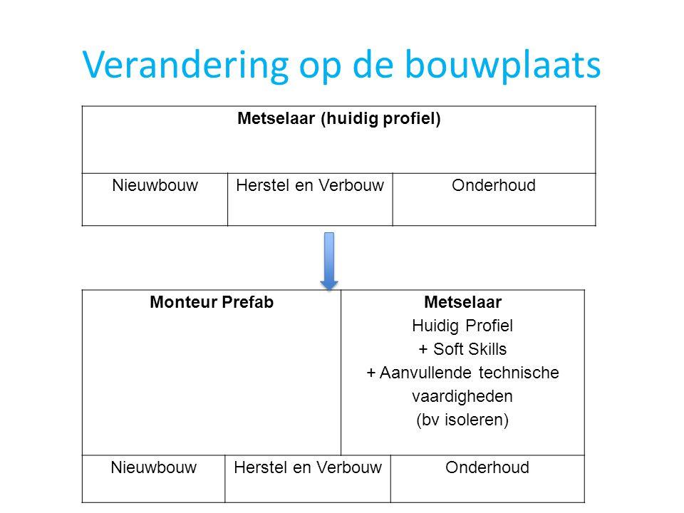 Verandering op de bouwplaats Metselaar (huidig profiel) Nieuwbouw Herstel en VerbouwOnderhoud Monteur Prefab Metselaar Huidig Profiel + Soft Skills +