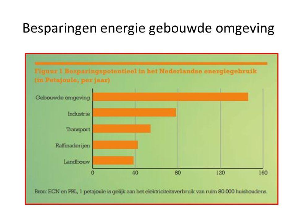 Besparingen energie gebouwde omgeving