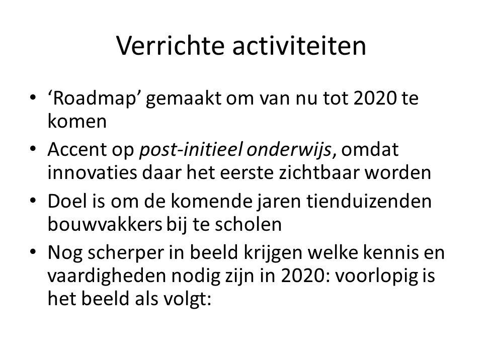 Verrichte activiteiten • 'Roadmap' gemaakt om van nu tot 2020 te komen • Accent op post-initieel onderwijs, omdat innovaties daar het eerste zichtbaar