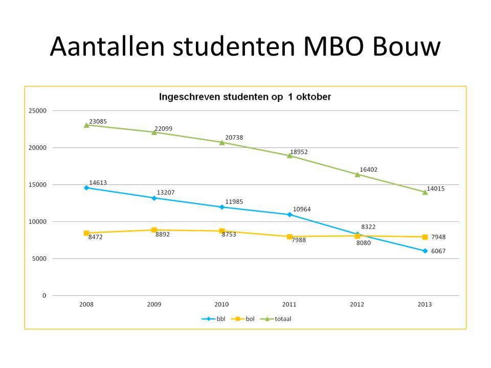 Aantallen studenten MBO Bouw