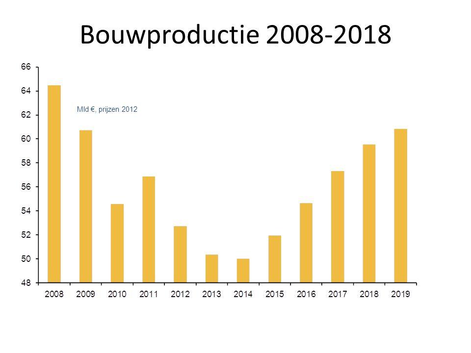 Bouwproductie 2008-2018 Mld €, prijzen 2012