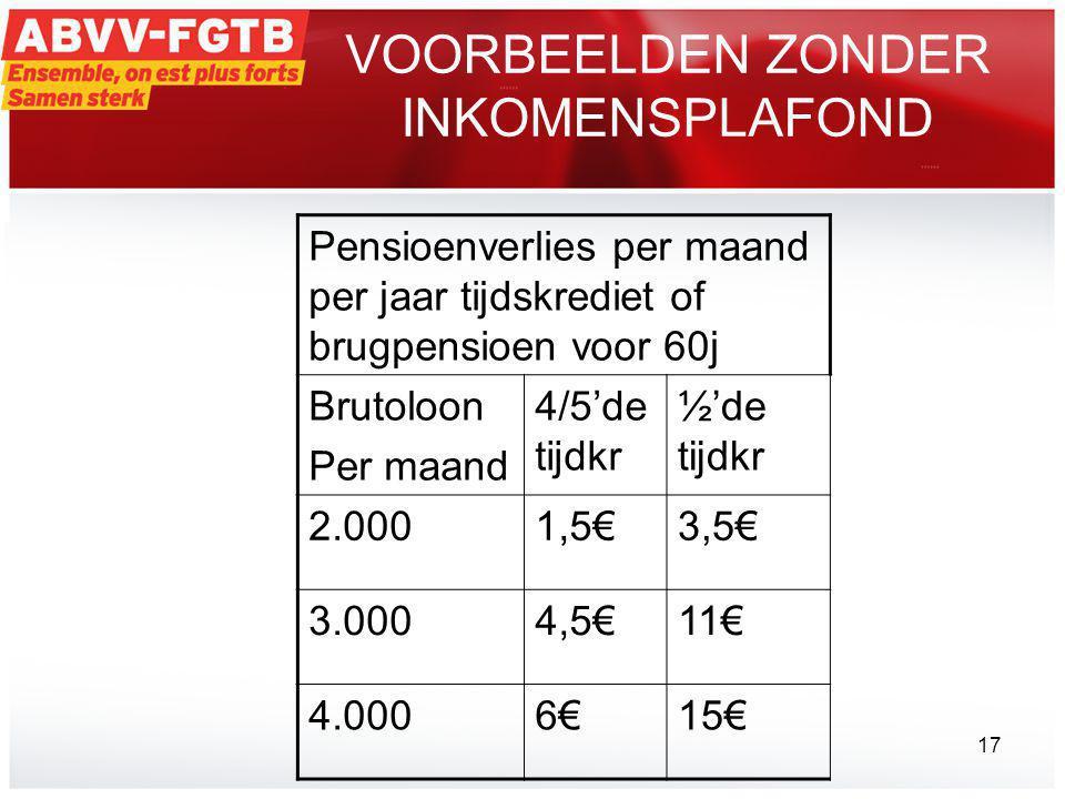 VOORBEELDEN ZONDER INKOMENSPLAFOND Pensioenverlies per maand per jaar tijdskrediet of brugpensioen voor 60j Brutoloon Per maand 4/5'de tijdkr ½'de tijdkr 2.0001,5€3,5€ 3.0004,5€11€ 4.0006€15€ 17