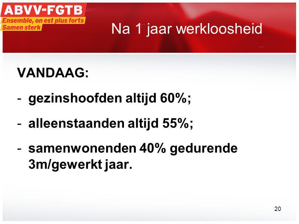 Na 1 jaar werkloosheid VANDAAG: -gezinshoofden altijd 60%; -alleenstaanden altijd 55%; -samenwonenden 40% gedurende 3m/gewerkt jaar.