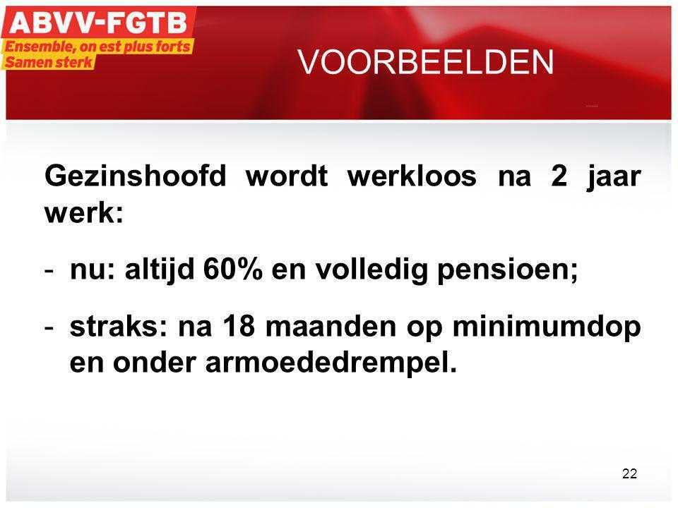 VOORBEELDEN Gezinshoofd wordt werkloos na 2 jaar werk: -nu: altijd 60% en volledig pensioen; -straks: na 18 maanden op minimumdop en onder armoededrempel.