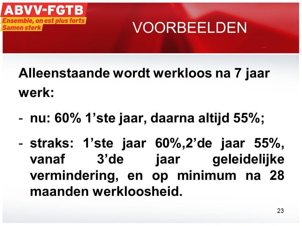 VOORBEELDEN Alleenstaande wordt werkloos na 7 jaar werk: -nu: 60% 1'ste jaar, daarna altijd 55%; -straks: 1'ste jaar 60%,2'de jaar 55%, vanaf 3'de jaar geleidelijke vermindering, en op minimum na 28 maanden werkloosheid.