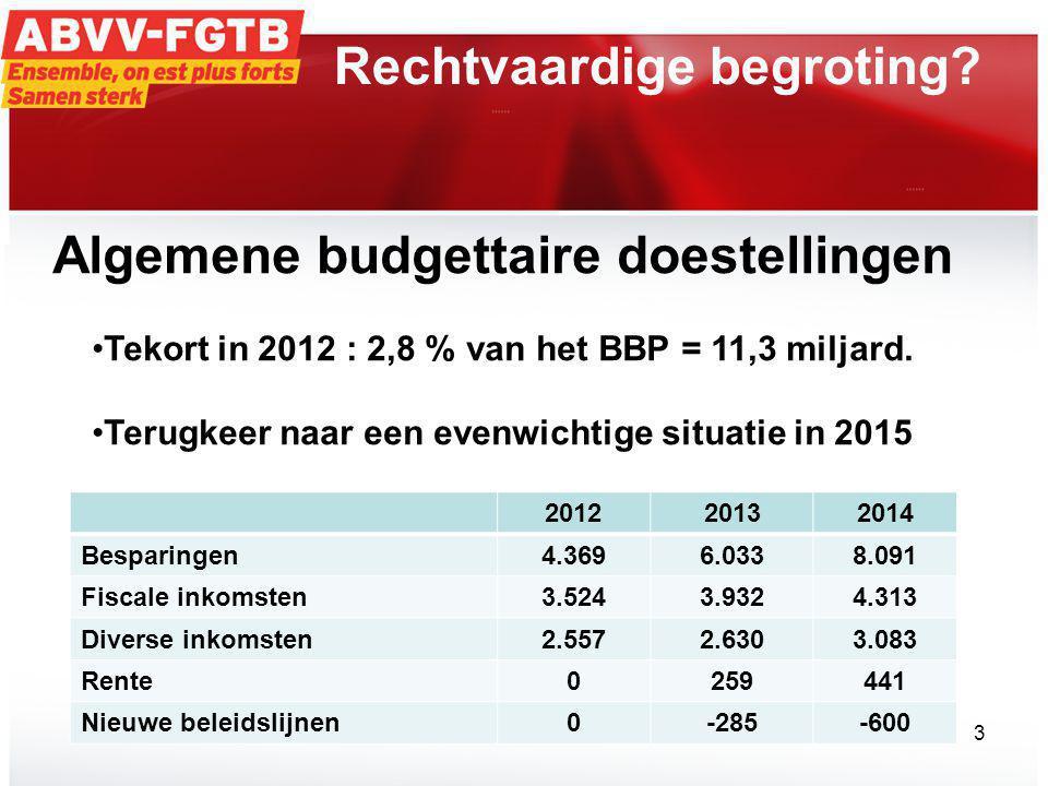 Rechtvaardige begroting.
