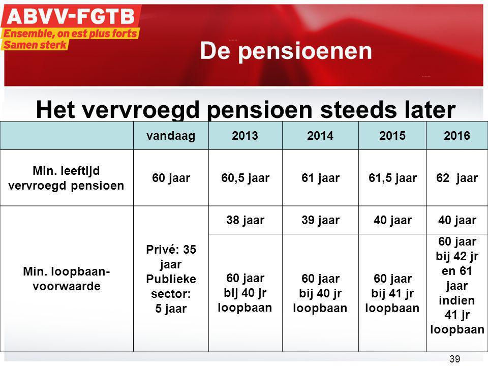 De pensioenen Het vervroegd pensioen steeds later vandaag2013201420152016 Min.
